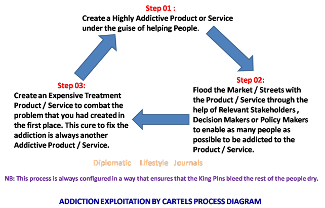 Addiction Exploitation by Cartels Process Diagram