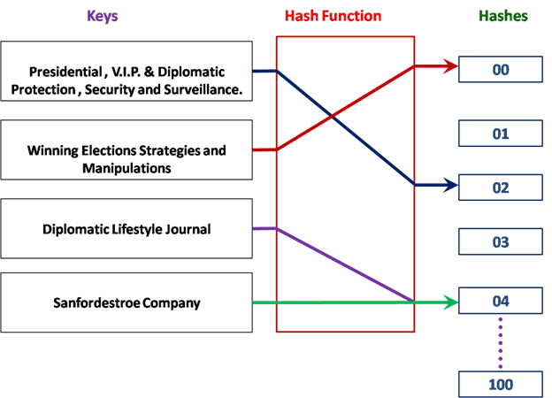 Hash Function Mapping diagram